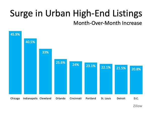Will We See a Surge of Homebuyers Moving to the Suburbs?   MyKCM